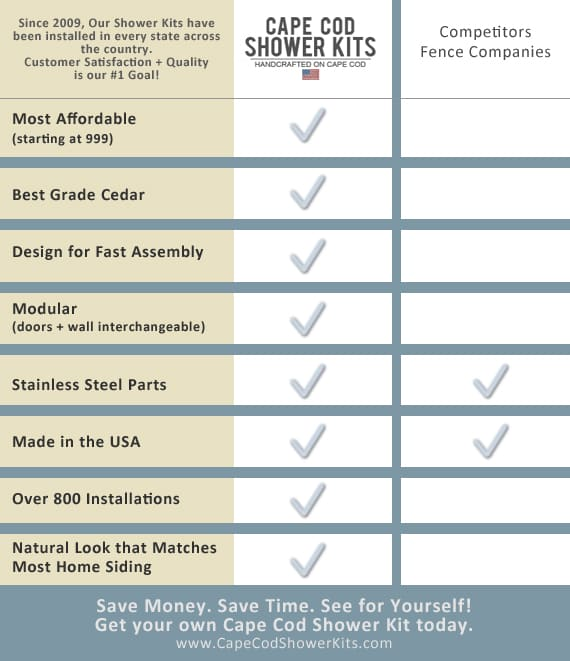 Cape Cod Outdoor Shower Kits vs. Competition